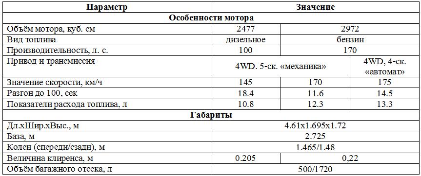 Табл. 1. Характеристики первых моделей серии.