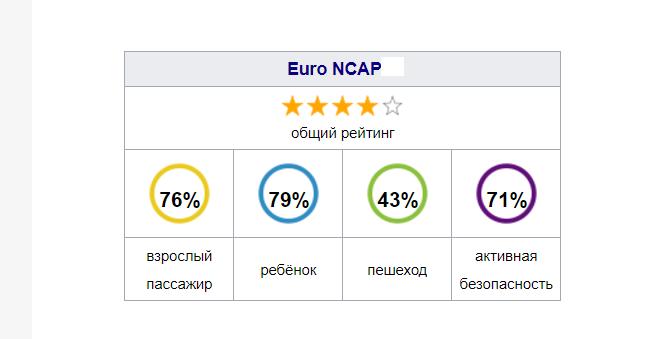 Рис. 8. Показатели безопасности модели по краш-тесту NCAP.