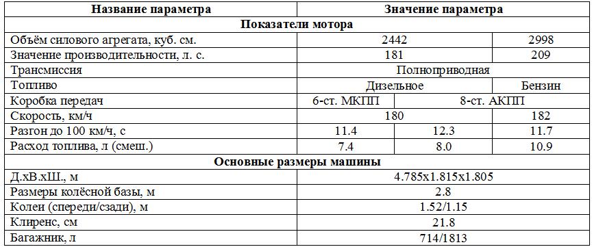 Табл. 5. Характеристики внедорожного транспортного средства.
