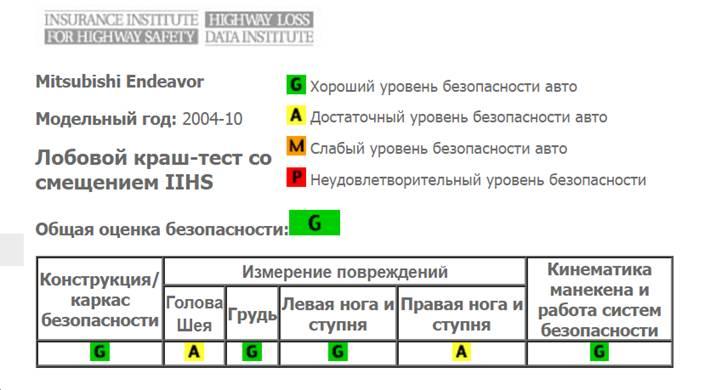 Рис. 5. Результаты краш-теста.