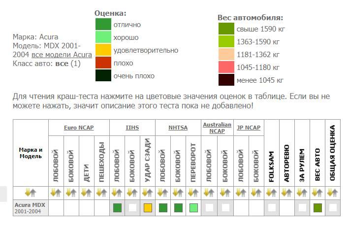 Рис. 6. Показатели безопасности модели по различным стандартам.