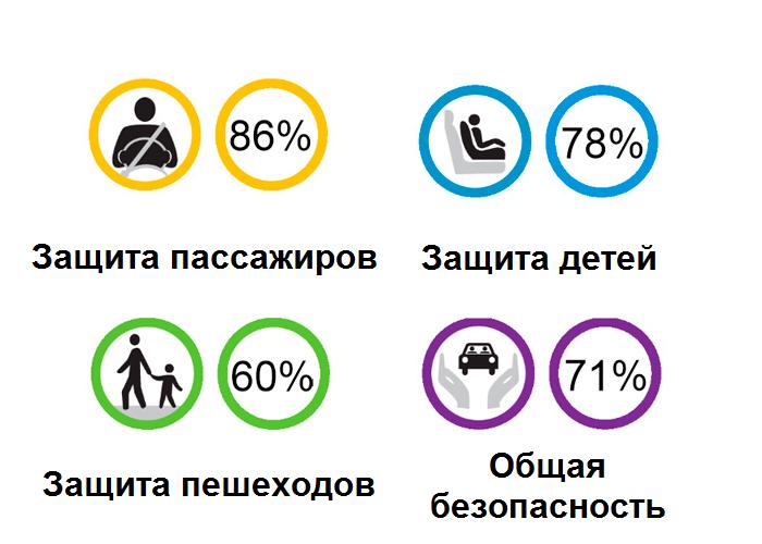 Рис. 6. Показатели безопасности по Euro NCAP. Рис. 6. Показатели безопасности по Euro NCAP.