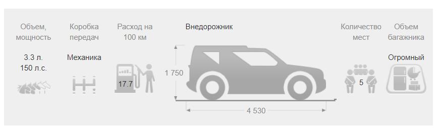Рис. 7. Габариты транспортного средства.
